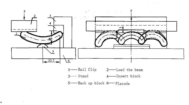 The Fatigue Test of Rail Clip